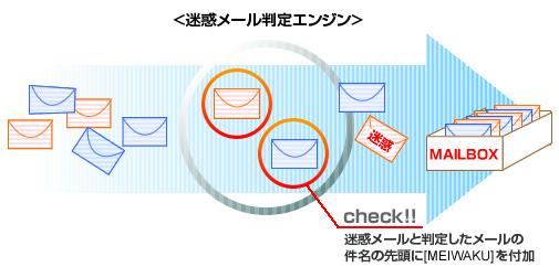 迷惑メールフィルターサービス | インターネットサービス | 商品 <b>...</b>
